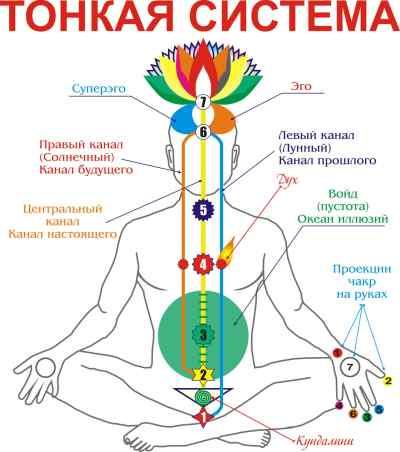 samostoyatelnaya-chistka-seksualnaya-chakra